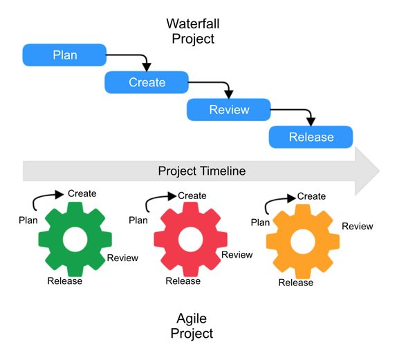 agile project vs waterfall project