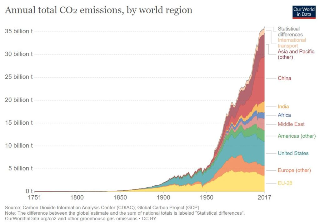 Annual total CO emissions Our World in Data