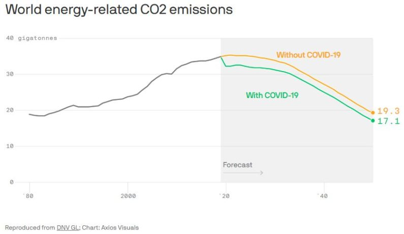 Global oil demand and CO2 emissions likely peaked in 2019
