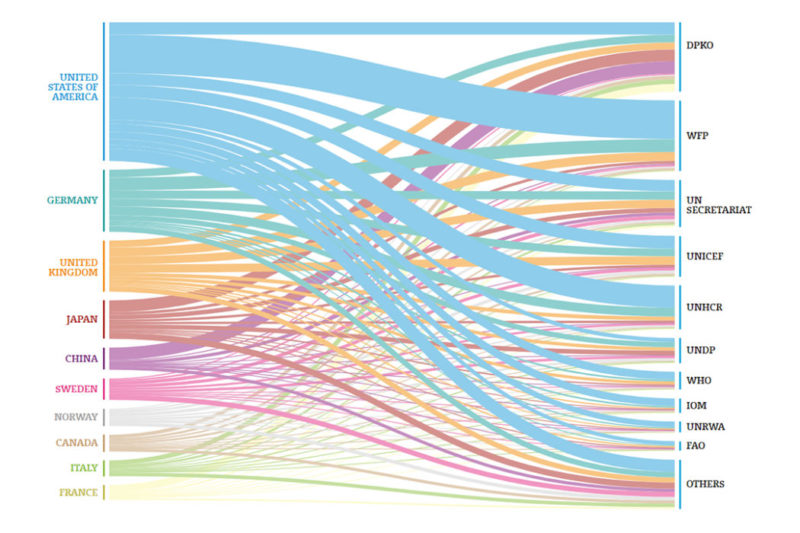 IISD SDG country data flows
