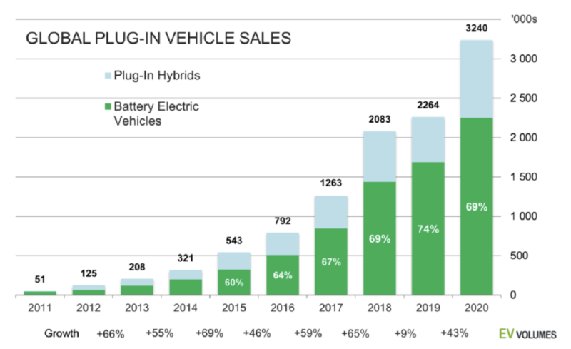 Global plugin electric sales over time
