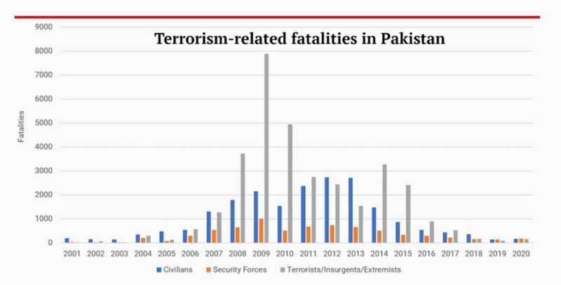 Terrorism-related fatalities in Pakistan over time